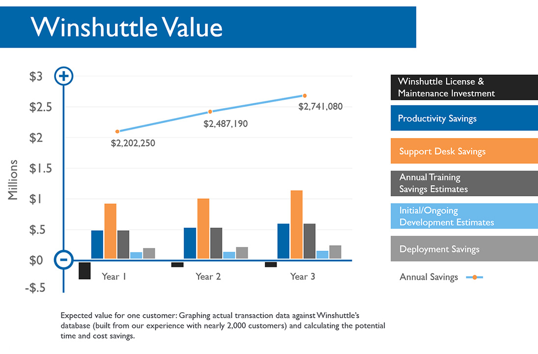 Improve Erp Usability With Winshuttle Software