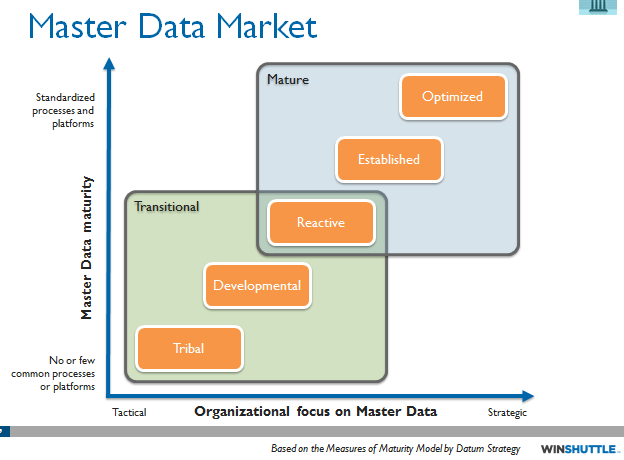 What Is Your Current Master Data Maturity Level
