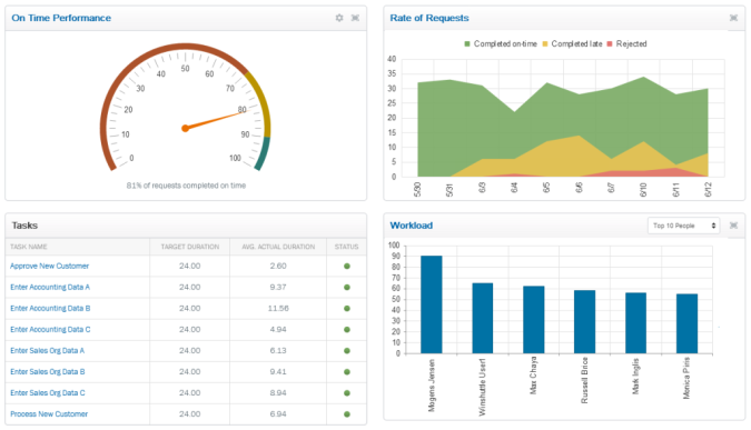 Dashboard for Winshuttle Workflow