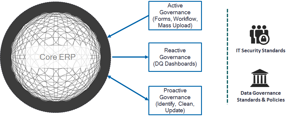 active and reactive data governance